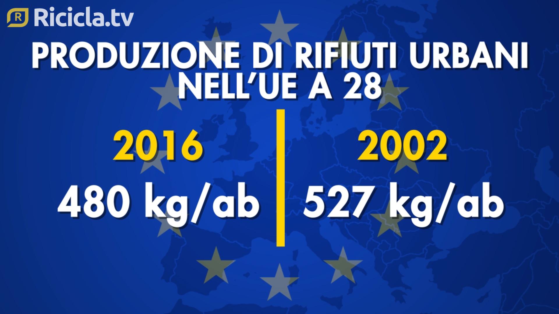 UE, CALA (DI POCO) LA PRODUZIONE DI RIFIUTI URBANI